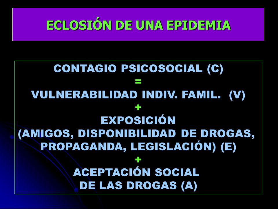 ECLOSIÓN DE UNA EPIDEMIA CONTAGIO PSICOSOCIAL (C) = VULNERABILIDAD INDIV. FAMIL. (V) + EXPOSICIÓN (AMIGOS, DISPONIBILIDAD DE DROGAS, PROPAGANDA, LEGIS