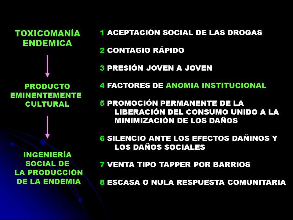 1 ACEPTACIÓN SOCIAL DE LAS DROGAS 2 CONTAGIO RÁPIDO 3 PRESIÓN JOVEN A JOVEN 4 FACTORES DE ANOMIA INSTITUCIONAL 5 PROMOCIÓN PERMANENTE DE LA LIBERACIÓN