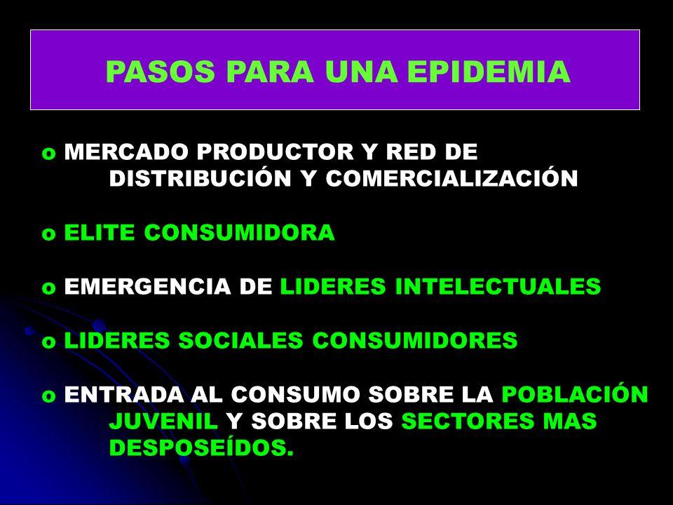 PASOS PARA UNA EPIDEMIA o MERCADO PRODUCTOR Y RED DE DISTRIBUCIÓN Y COMERCIALIZACIÓN o ELITE CONSUMIDORA o EMERGENCIA DE LIDERES INTELECTUALES o LIDER