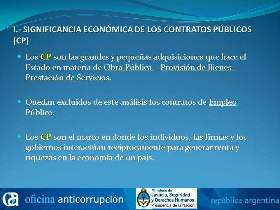 I.- SIGNIFICANCIA ECONÓMICA DE LOS CONTRATOS PÚBLICOS (CP) CP Los CP son las grandes y pequeñas adquisiciones que hace el Estado en materia de Obra Pú
