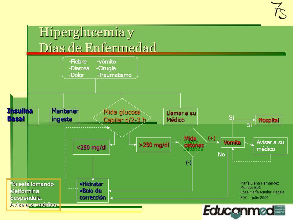 HIPOGLUCEMIA HIPOGLUCEMIA Glucosa menor de 70 mg/dl Bebidas con 15 gr.