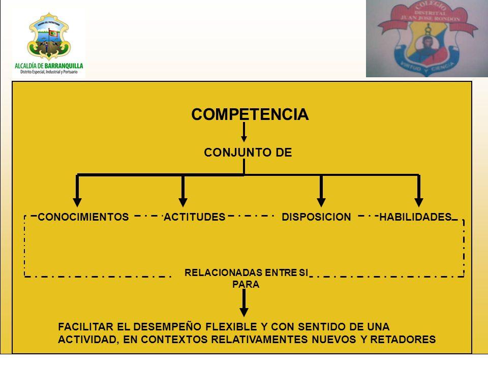 COMPETENCIA CONJUNTO DE CONOCIMIENTOSACTITUDESDISPOSICIONHABILIDADES RELACIONADAS ENTRE SI PARA FACILITAR EL DESEMPEÑO FLEXIBLE Y CON SENTIDO DE UNA ACTIVIDAD, EN CONTEXTOS RELATIVAMENTES NUEVOS Y RETADORES