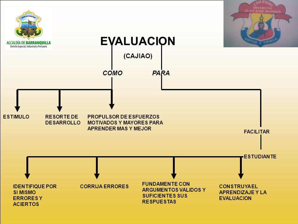 EVALUACION (CAJIAO) COMOPARA FACILITAR ESTUDIANTE ESTIMULORESORTE DE DESARROLLO PROPULSOR DE ESFUERZOS MOTIVADOS Y MAYORES PARA APRENDER MAS Y MEJOR IDENTIFIQUE POR SI MISMO ERRORES Y ACIERTOS CORRIJA ERRORES FUNDAMENTE CON ARGUMENTOS VALIDOS Y SUFICIENTES SUS RESPUESTAS CONSTRUYA EL APRENDIZAJE Y LA EVALUACION