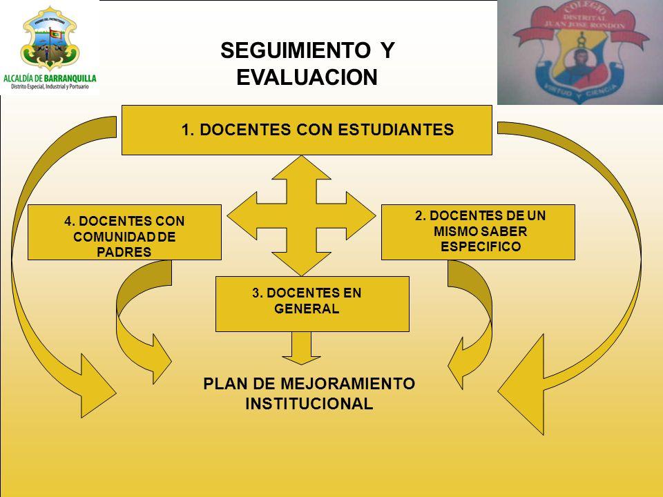 SEGUIMIENTO Y EVALUACION 1.DOCENTES CON ESTUDIANTES 4.