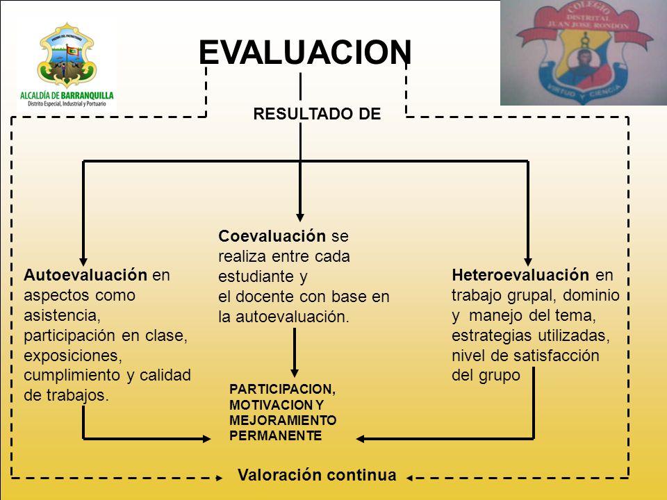 EVALUACION RESULTADO DE Coevaluación se realiza entre cada estudiante y el docente con base en la autoevaluación.