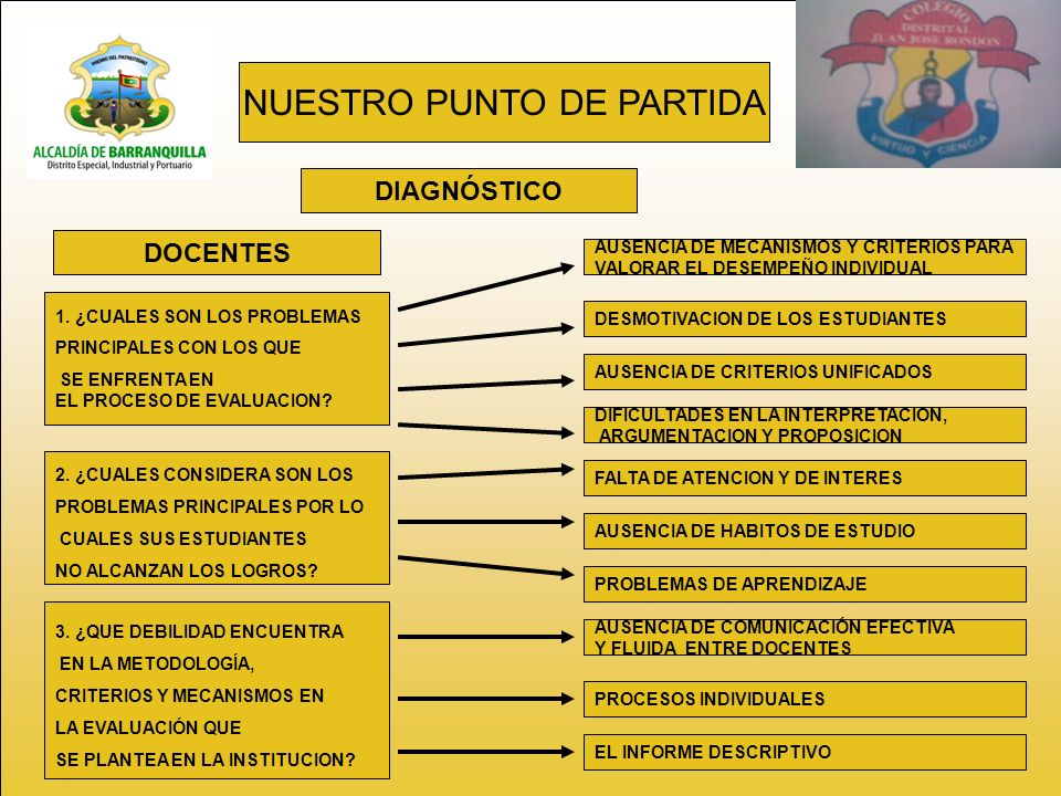 NUESTRO PUNTO DE PARTIDA DIAGNÓSTICO 1.