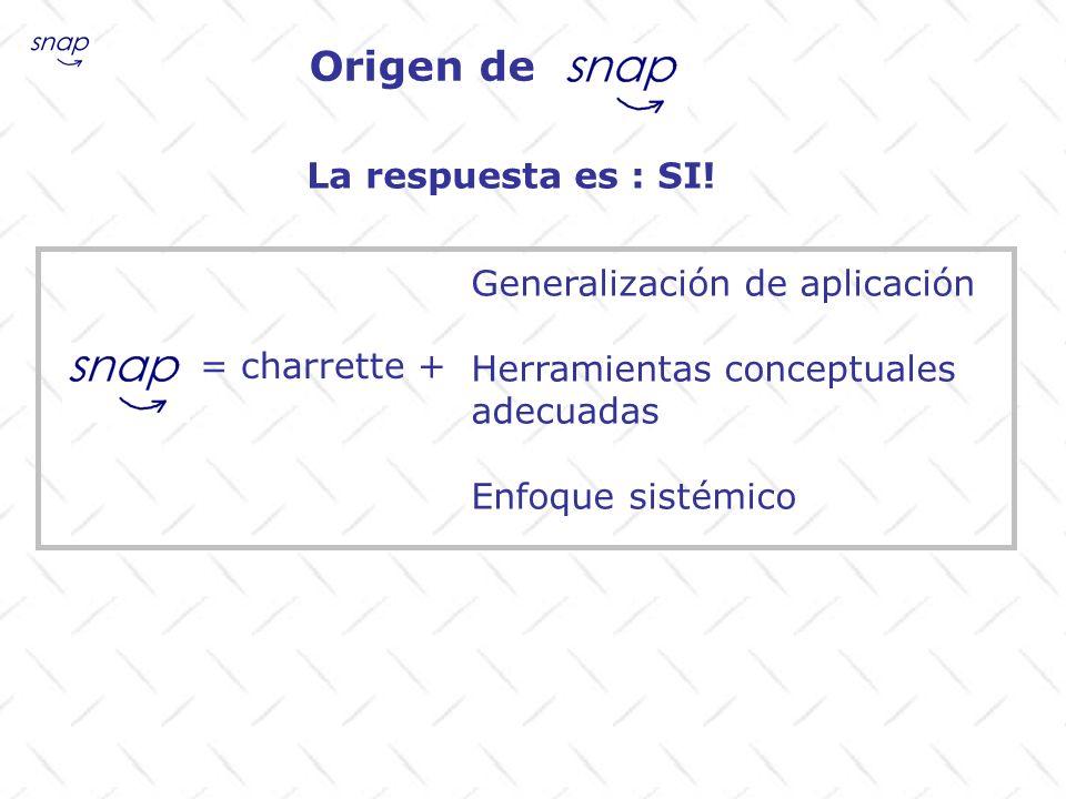 Origen de La respuesta es : SI! = charrette + Generalización de aplicación Herramientas conceptuales adecuadas Enfoque sistémico