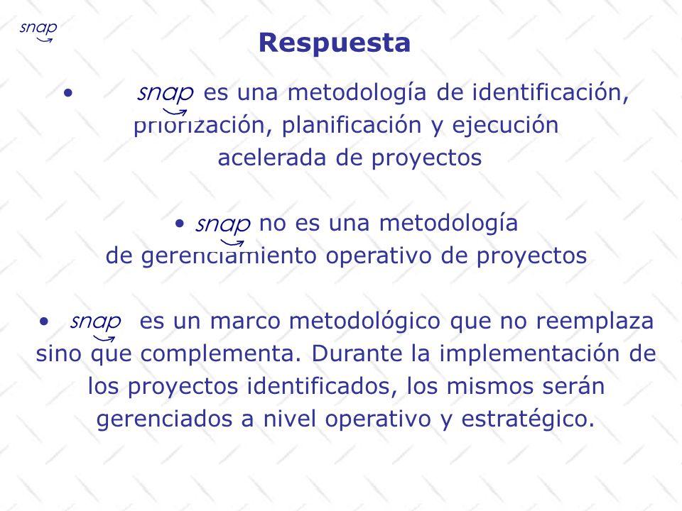 Respuesta es una metodología de identificación, priorización, planificación y ejecución acelerada de proyectos no es una metodología de gerenciamiento