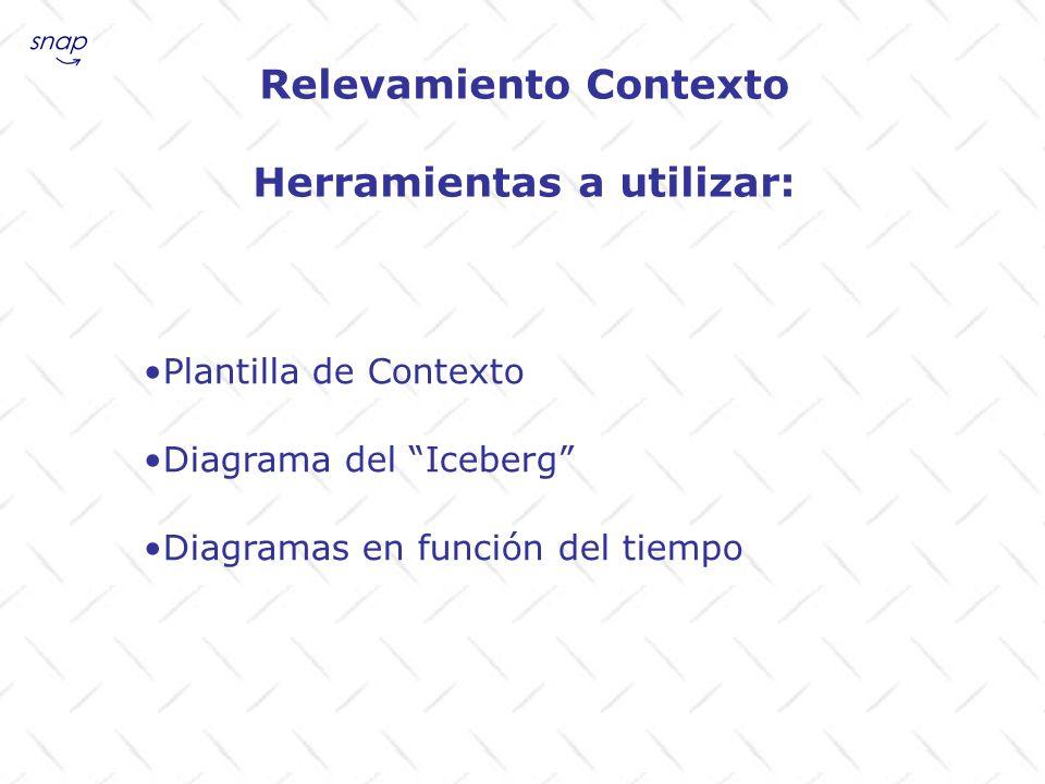 Relevamiento Contexto Herramientas a utilizar: Plantilla de Contexto Diagrama del Iceberg Diagramas en función del tiempo