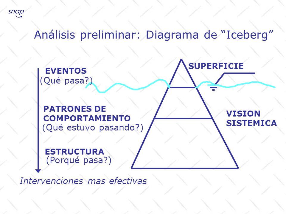 Análisis preliminar: Diagrama de Iceberg SUPERFICIE EVENTOS PATRONES DE COMPORTAMIENTO ESTRUCTURA VISION SISTEMICA Intervenciones mas efectivas (Qué p