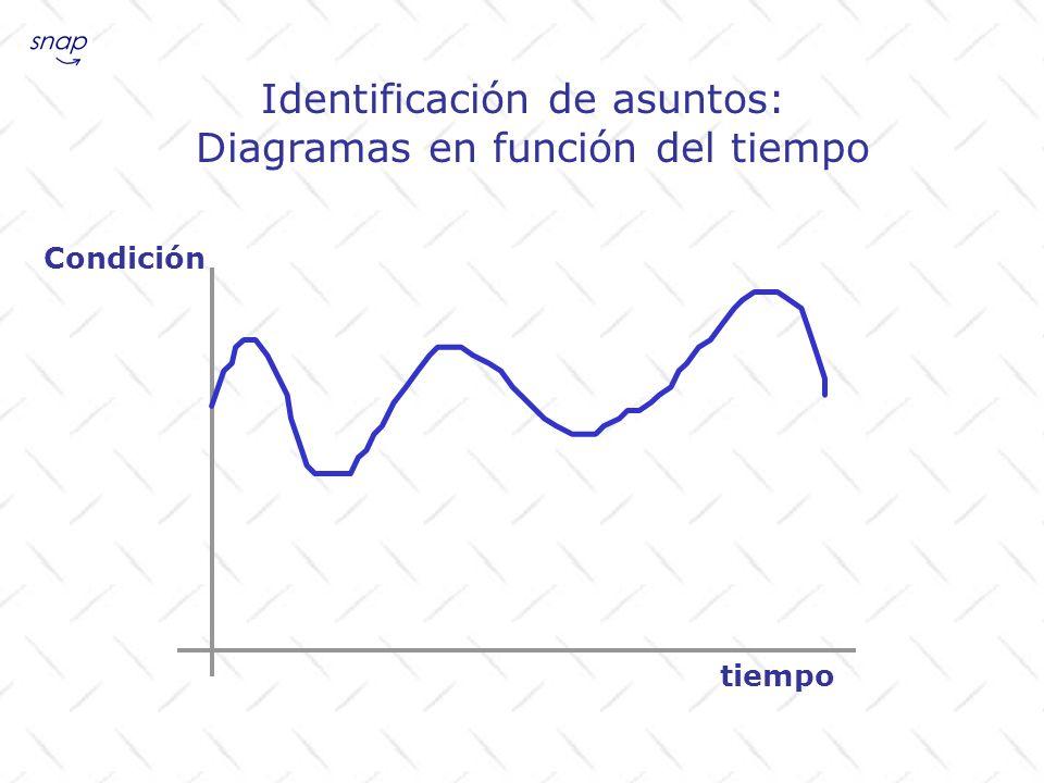 Identificación de asuntos: Diagramas en función del tiempo tiempo Condición