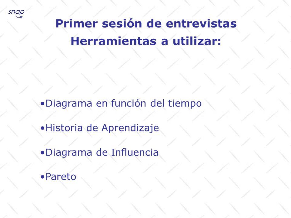 Primer sesión de entrevistas Herramientas a utilizar: Diagrama en función del tiempo Historia de Aprendizaje Diagrama de Influencia Pareto