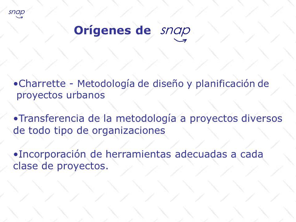 Orígenes de Charrette - Metodología de diseño y planificación de proyectos urbanos Transferencia de la metodología a proyectos diversos de todo tipo d