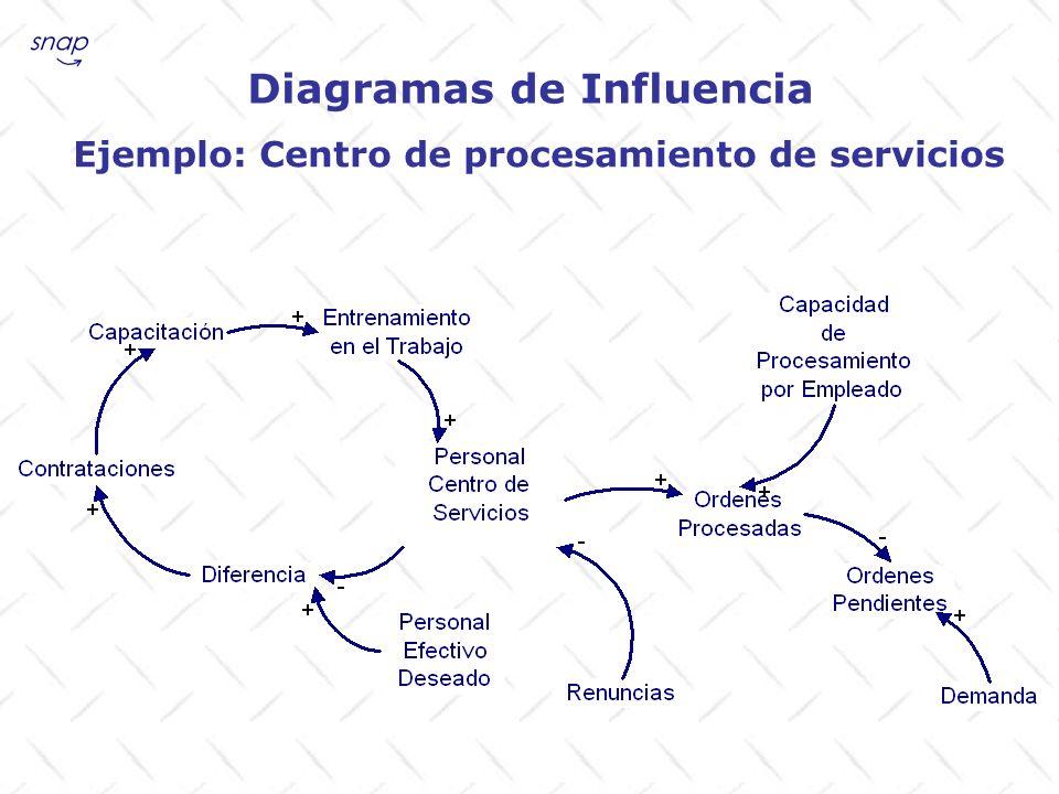 Diagramas de Influencia Ejemplo: Centro de procesamiento de servicios
