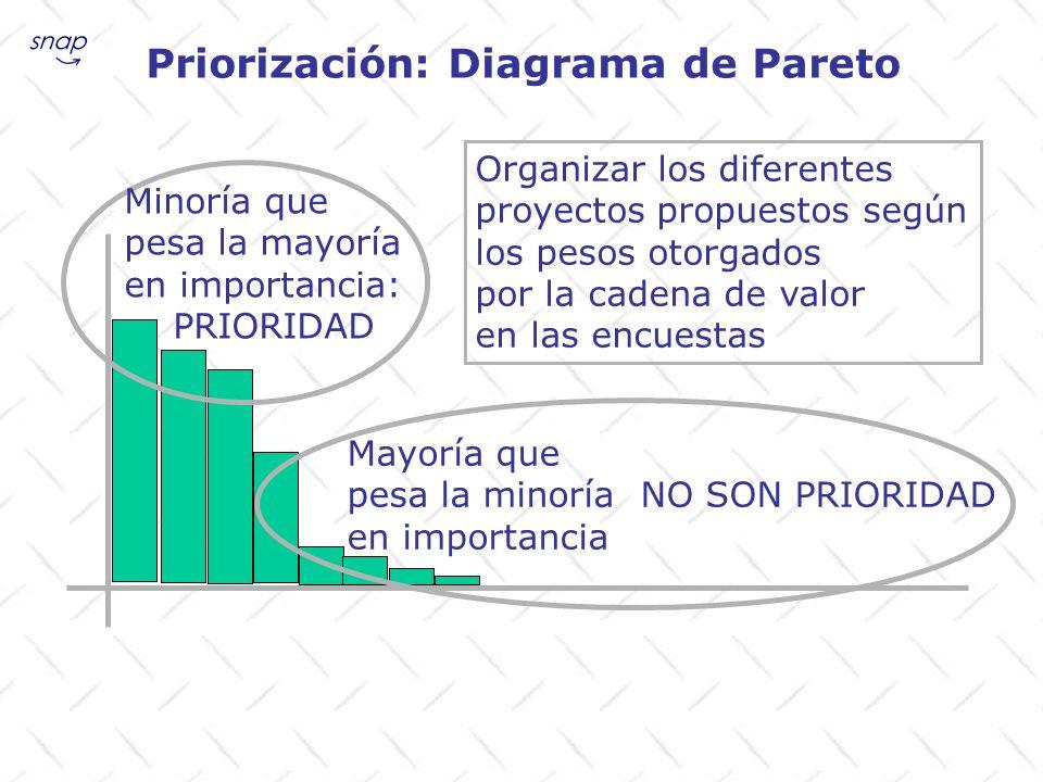Priorización: Diagrama de Pareto Minoría que pesa la mayoría en importancia: PRIORIDAD Mayoría que pesa la minoría NO SON PRIORIDAD en importancia Org