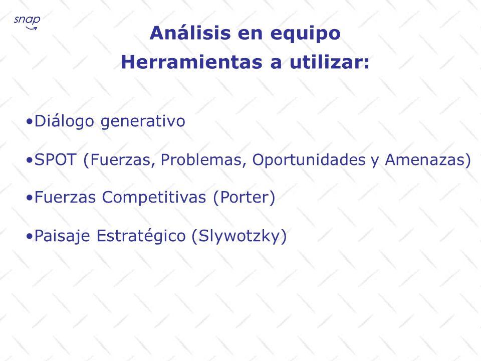 Análisis en equipo Herramientas a utilizar: Diálogo generativo SPOT ( Fuerzas, Problemas, Oportunidades y Amenazas) Fuerzas Competitivas (Porter) Pais