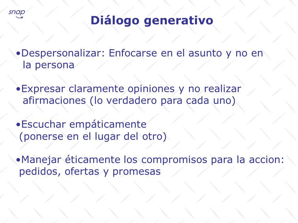 Diálogo generativo Despersonalizar: Enfocarse en el asunto y no en la persona Expresar claramente opiniones y no realizar afirmaciones (lo verdadero p