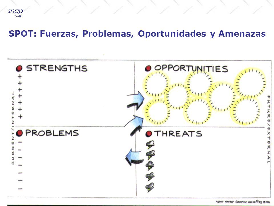 SPOT: Fuerzas, Problemas, Oportunidades y Amenazas