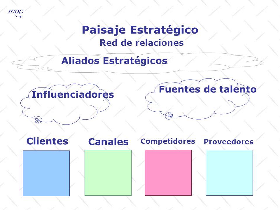 Paisaje Estratégico Red de relaciones Clientes Canales Competidores Proveedores Influenciadores Fuentes de talento Aliados Estratégicos