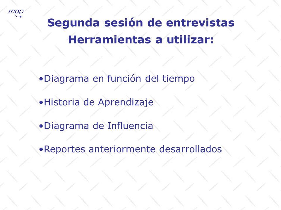 Segunda sesión de entrevistas Herramientas a utilizar: Diagrama en función del tiempo Historia de Aprendizaje Diagrama de Influencia Reportes anterior