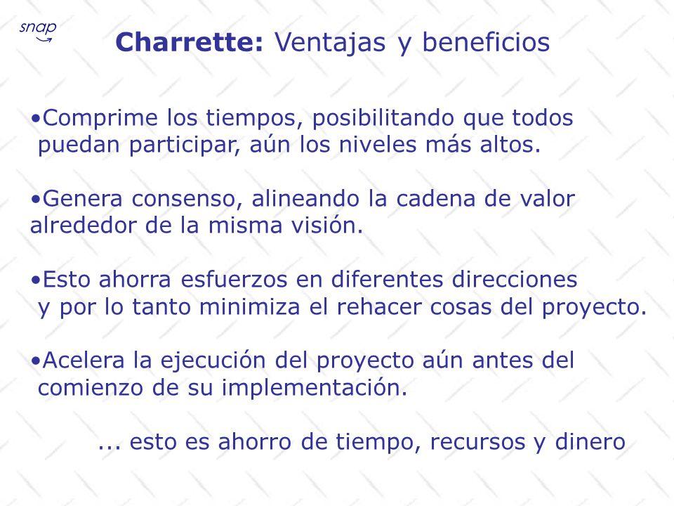 Charrette: Ventajas y beneficios Comprime los tiempos, posibilitando que todos puedan participar, aún los niveles más altos. Genera consenso, alineand