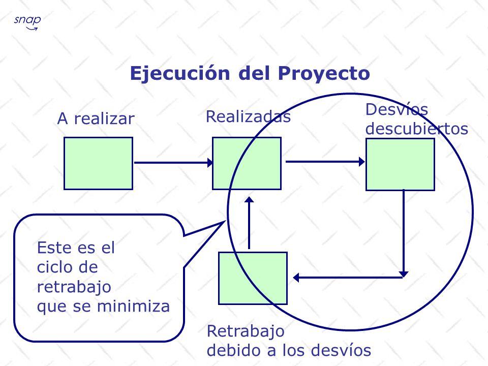 Ejecución del Proyecto A realizar Realizadas Desvíos descubiertos Retrabajo debido a los desvíos Este es el ciclo de retrabajo que se minimiza