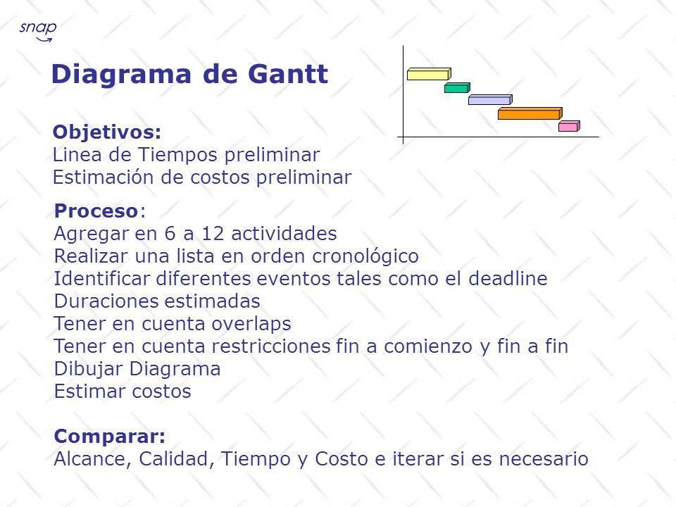 Diagrama de Gantt Objetivos: Linea de Tiempos preliminar Estimación de costos preliminar Proceso: Agregar en 6 a 12 actividades Realizar una lista en