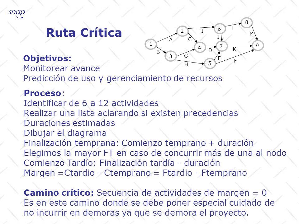 Ruta Crítica Objetivos: Monitorear avance Predicción de uso y gerenciamiento de recursos Proceso: Identificar de 6 a 12 actividades Realizar una lista