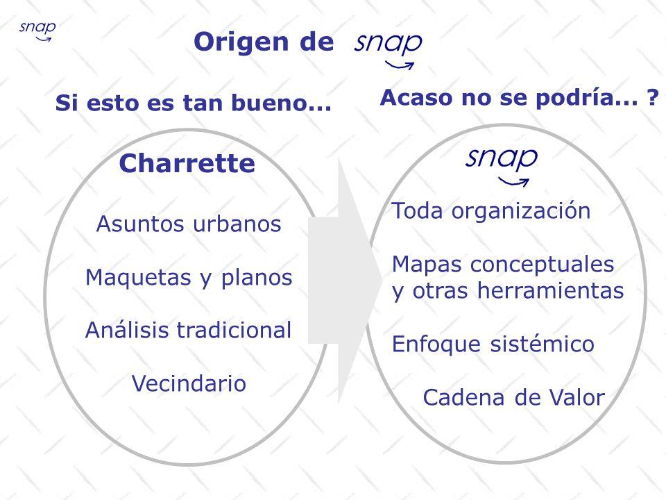 Origen de Charrette Asuntos urbanos Maquetas y planos Análisis tradicional Vecindario Toda organización Mapas conceptuales y otras herramientas Enfoqu