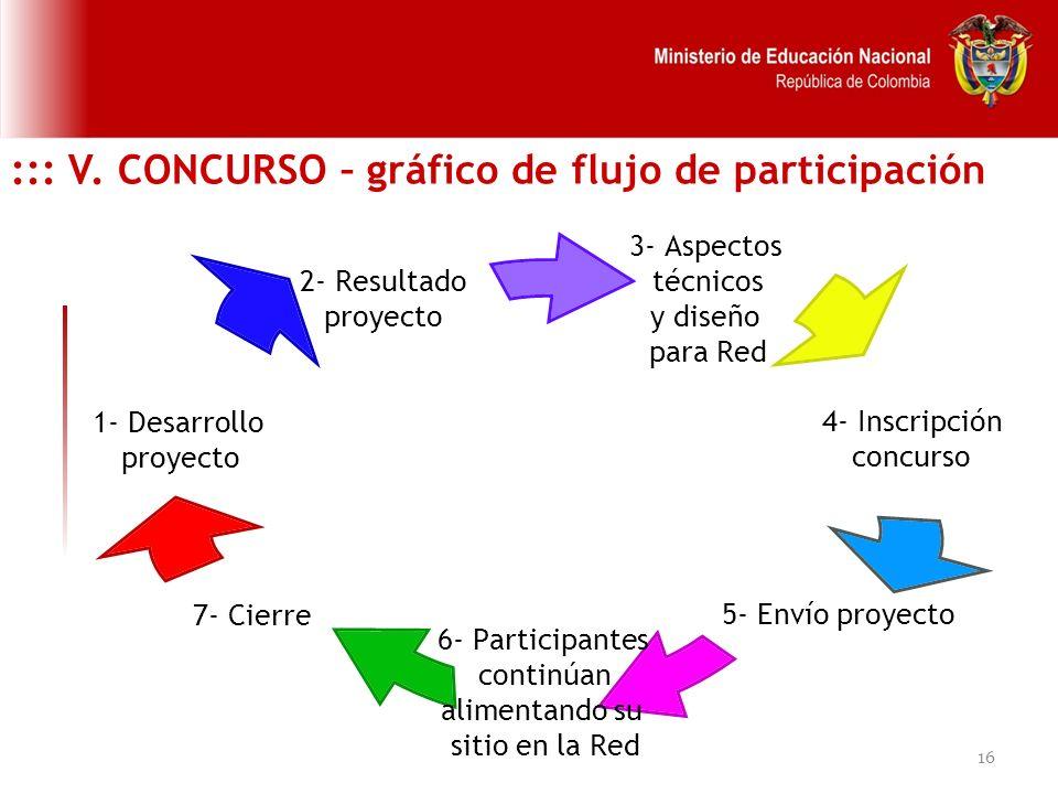 16 ::: V. CONCURSO – gráfico de flujo de participación 3- Aspectos técnicos y diseño para Red 4- Inscripción concurso 5- Envío proyecto 6- Participant
