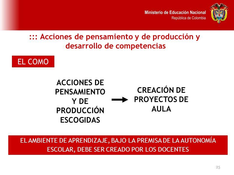 25 EL COMO ACCIONES DE PENSAMIENTO Y DE PRODUCCIÓN ESCOGIDAS ::: Acciones de pensamiento y de producción y desarrollo de competencias CREACIÓN DE PROY