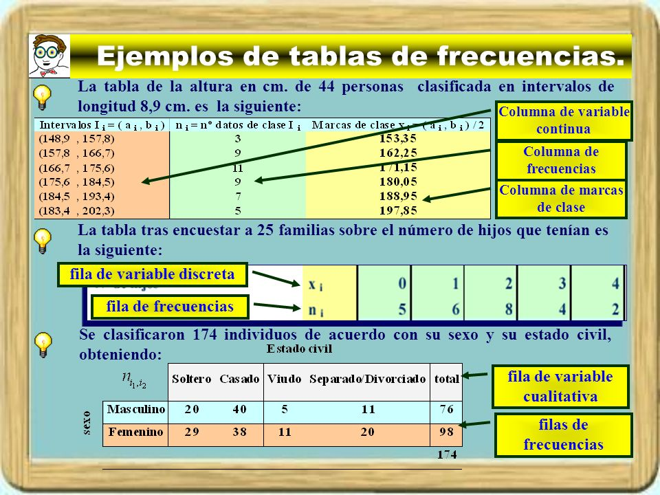 Ejemplos de tablas de frecuencias. La tabla de la altura en cm. de 44 personas clasificada en intervalos de longitud 8,9 cm. es la siguiente: La tabla