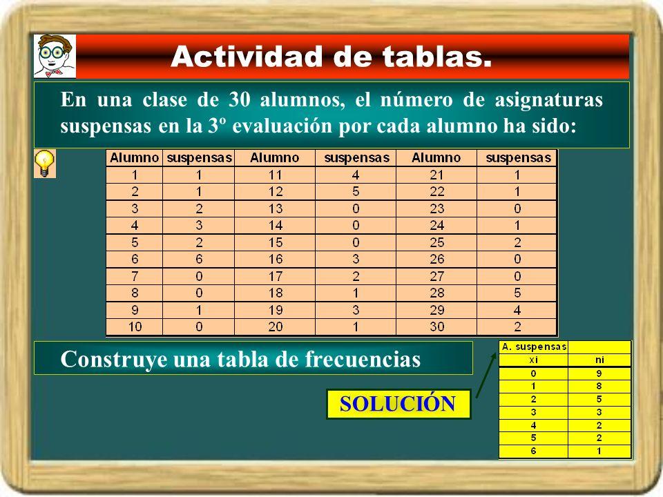 Actividad de tablas. En una clase de 30 alumnos, el número de asignaturas suspensas en la 3º evaluación por cada alumno ha sido: Construye una tabla d