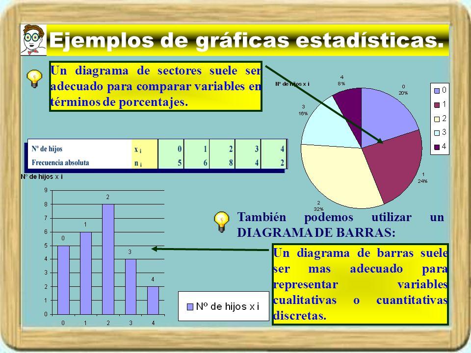 Ejemplos de gráficas estadísticas. Un DIAGRAMA DE SECTORES sobre el número de hijos de 25 familias encuestadas es : Un diagrama de barras suele ser ma
