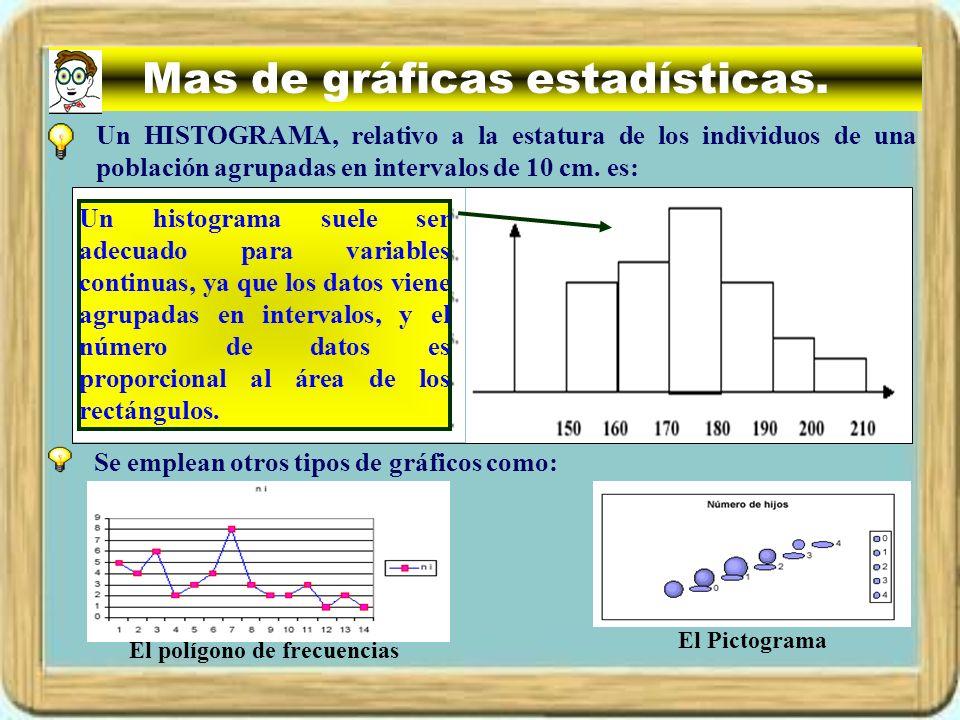 Mas de gráficas estadísticas. Un HISTOGRAMA, relativo a la estatura de los individuos de una población agrupadas en intervalos de 10 cm. es: Un histog