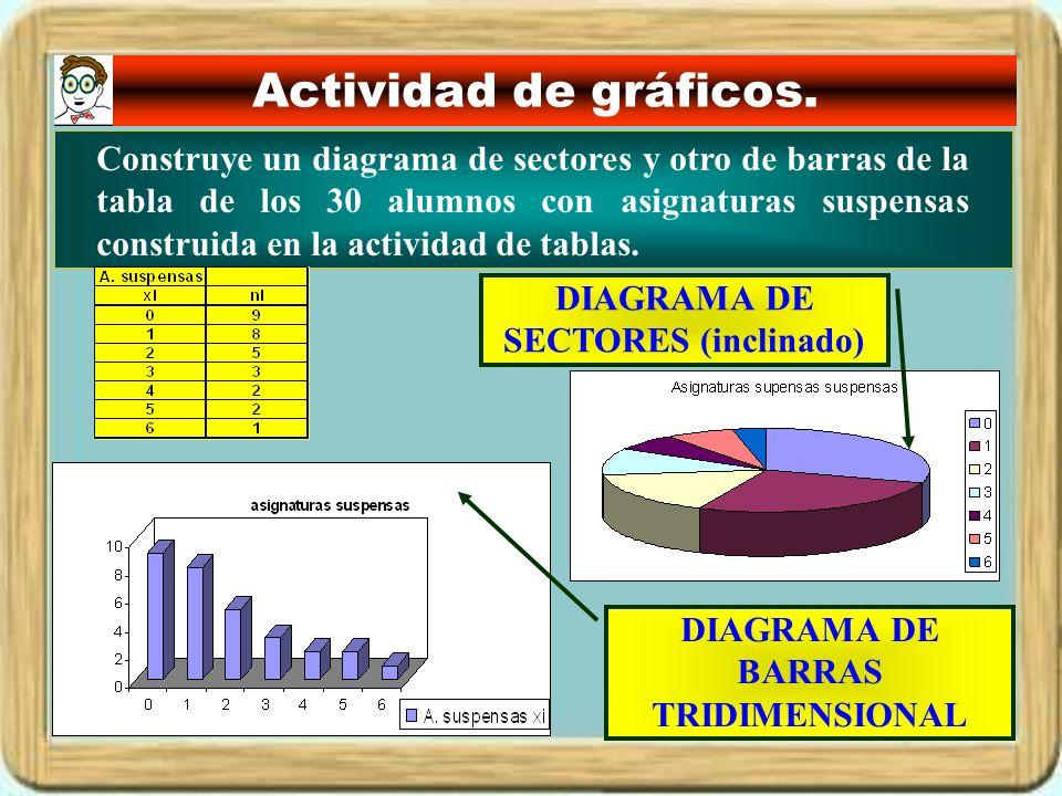 Actividad de gráficos. DIAGRAMA DE BARRAS TRIDIMENSIONAL Construye un diagrama de sectores y otro de barras de la tabla de los 30 alumnos con asignatu