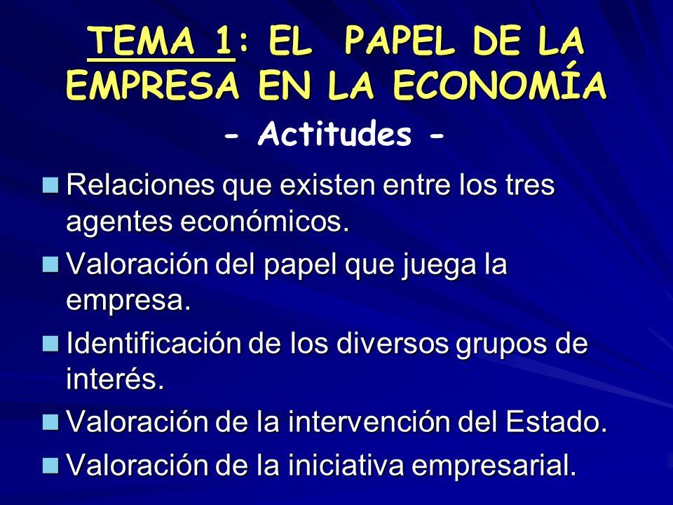 TEMA 1: EL PAPEL DE LA EMPRESA EN LA ECONOMÍA Relaciones que existen entre los tres agentes económicos. Relaciones que existen entre los tres agentes