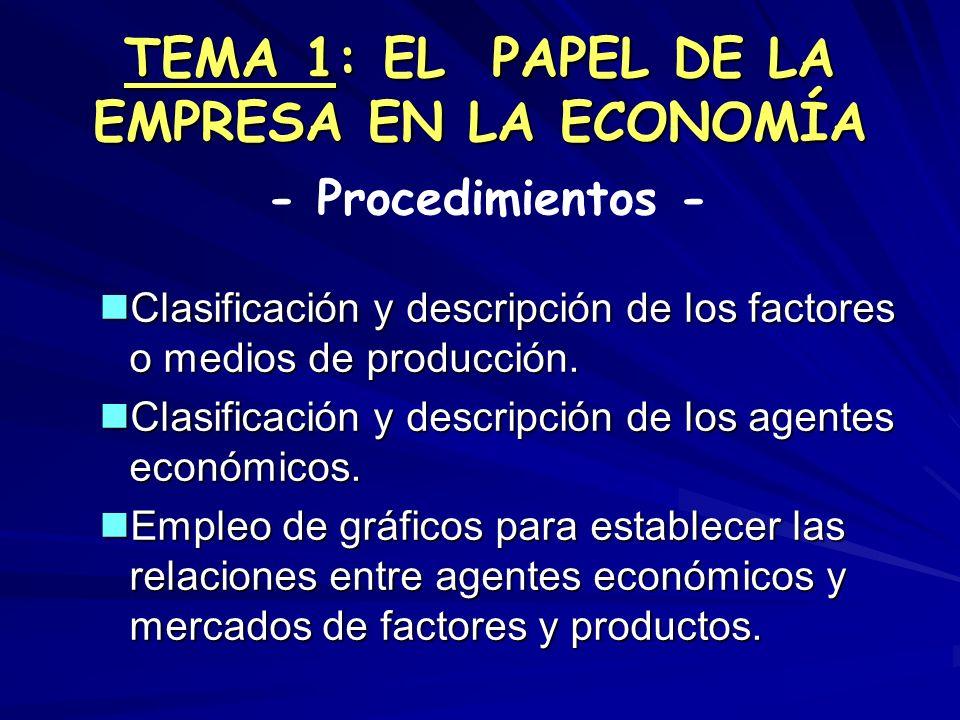 TEMA 1: EL PAPEL DE LA EMPRESA EN LA ECONOMÍA Clasificación y descripción de los factores o medios de producción. Clasificación y descripción de los f