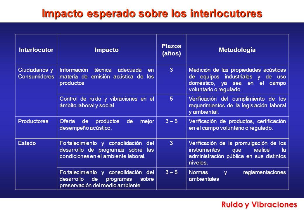 Ruido y Vibraciones Impacto esperado sobre los interlocutores InterlocutorImpacto Plazos (años) Metodología Ciudadanos y Consumidores Información técn