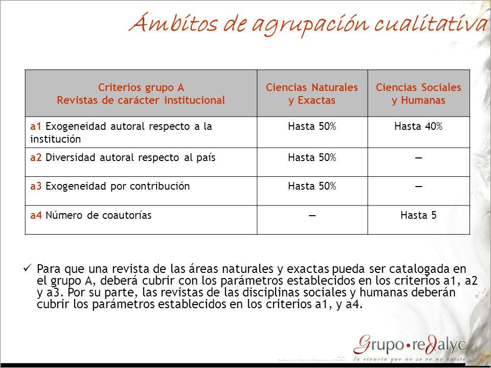 Ámbitos de agrupación cualitativa Criterios grupo A Revistas de carácter institucional Ciencias Naturales y Exactas Ciencias Sociales y Humanas a1 Exo
