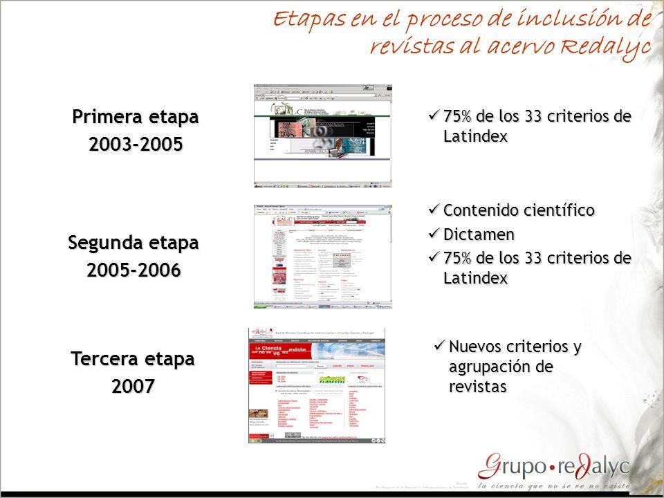 Etapas en el proceso de inclusión de revistas al acervo Redalyc Primera etapa 2003-2005 Segunda etapa 2005-2006 Tercera etapa 2007 75% de los 33 crite