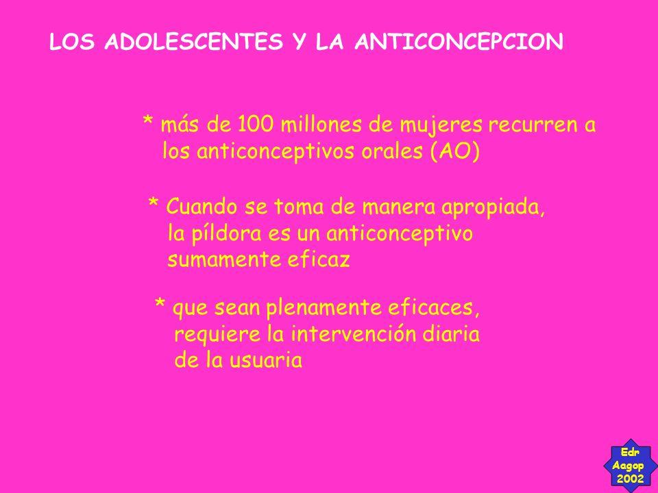 LOS ADOLESCENTES Y LA ANTICONCEPCION Edr Aagop 2002 *algunas mujeres tienen dificultad en tomar la píldora correctamente *por ello, las tasas de embarazo son mucho más altas que si la píldora se tomara a la perfección.