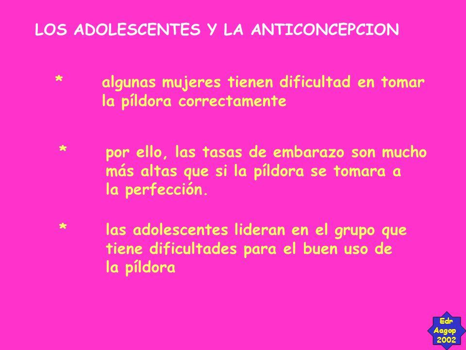 LOS ADOLESCENTES Y LA ANTICONCEPCION Edr Aagop 2002 *algunas mujeres tienen dificultad en tomar la píldora correctamente *por ello, las tasas de embar