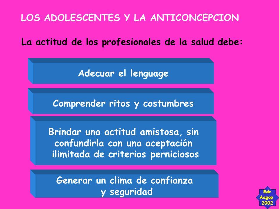 LOS ADOLESCENTES Y LA ANTICONCEPCION Edr Aagop 2002 La actitud de los profesionales de la salud debe: Adecuar el lenguage Comprender ritos y costumbre