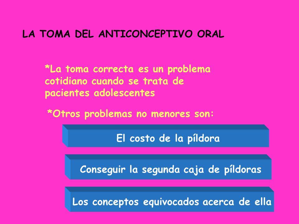 LA TOMA DEL ANTICONCEPTIVO ORAL *La toma correcta es un problema cotidiano cuando se trata de pacientes adolescentes *Otros problemas no menores son: