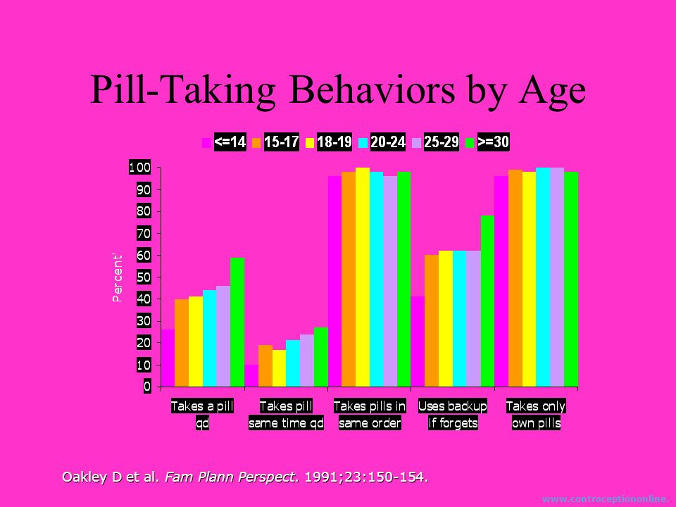 Oakley D et al. Fam Plann Perspect. 1991;23:150-154. Pill-Taking Behaviors by Age www.contraceptiononline. org