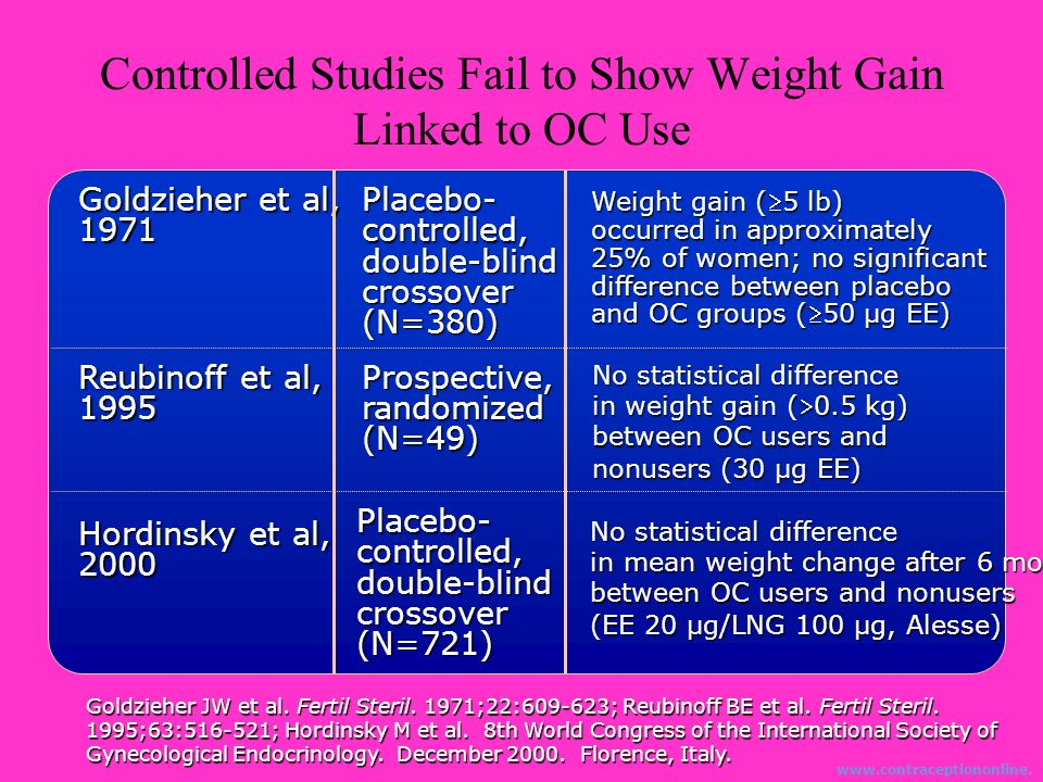 Controlled Studies Fail to Show Weight Gain Linked to OC Use Goldzieher JW et al. Fertil Steril. 1971;22:609-623; Reubinoff BE et al. Fertil Steril. 1