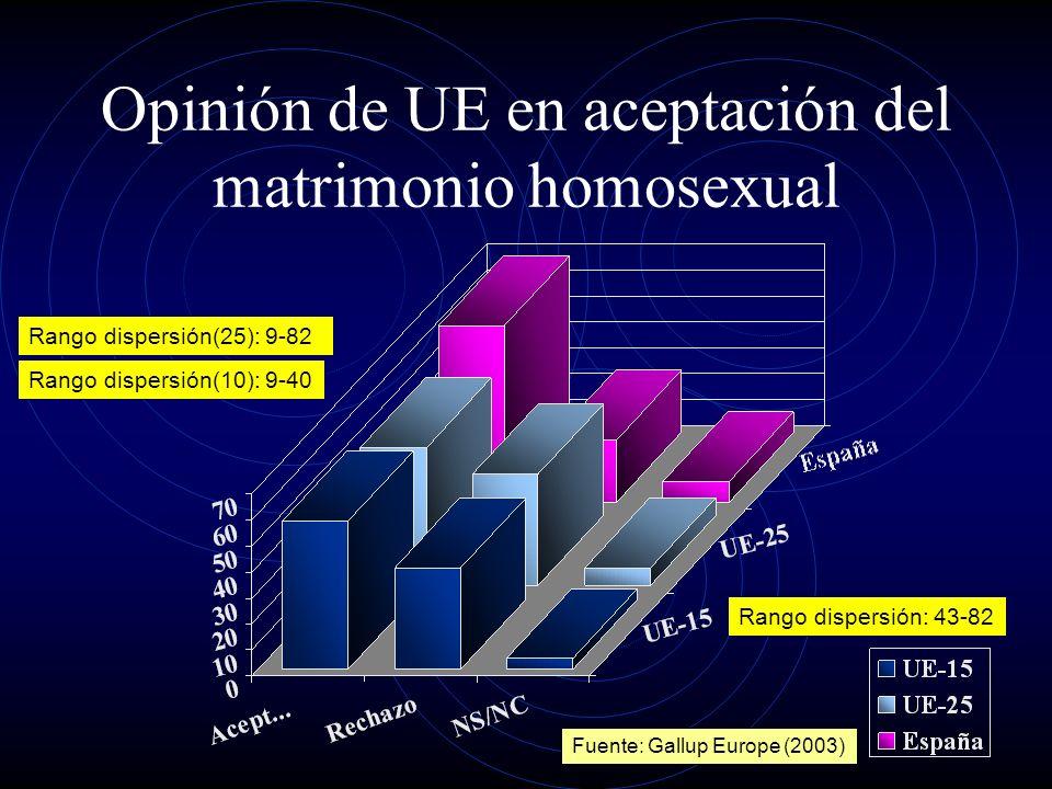 Ejercicio de parentalidad entre homosexuales y heterosexuales No existen diferencias significativas entre sujetos homosexuales y heterosexuales en el ejercicio de funciones parentales Allen & Burrell (1996) Bigner & Jacobsen (1989, 1992) Bos et al (2004) Chan et al (1998) Ciano & Shelley (2002) Gartrell et al (1999) Harris & Turner (1985) Lewin & Lyons (1982) Lewin (1984) McNeill et al (1998) Mucklow & Phelan (1979) Patterson (1995) Vanfraussen, Ponjaert-Kristoffersen & Brewaeys (2003)