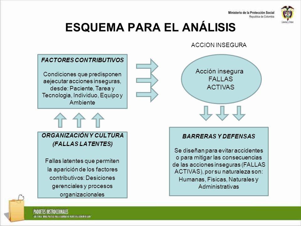 ESQUEMA PARA EL ANÁLISIS Acción insegura FALLAS ACTIVAS FACTORES CONTRIBUTIVOS Condiciones que predisponen aejecutar acciones inseguras, desde: Pacien
