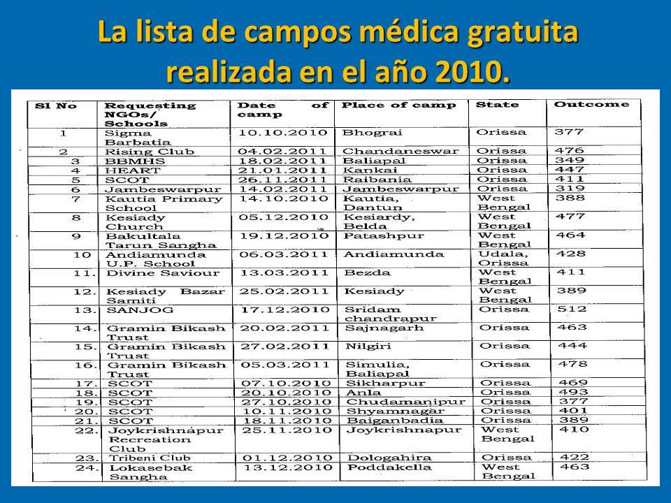 Progromas gratuitos de Conocimientos Médicos en los pueblos interiores.